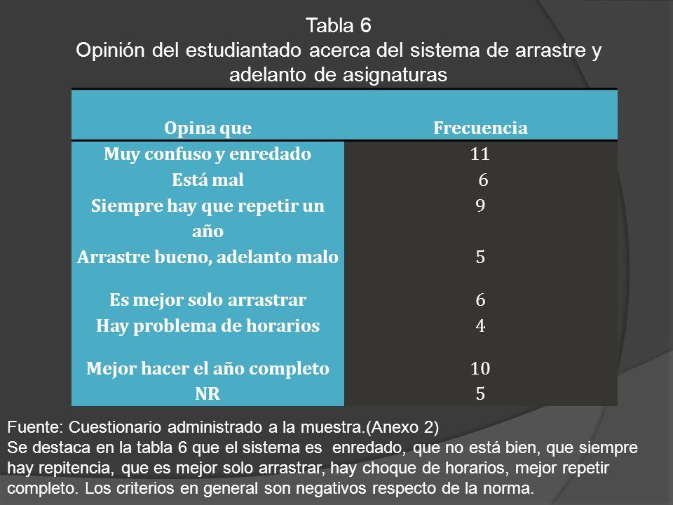 Tabla 6 Opinión del estudiantado acerca del sistema de arrastre y adelanto de asignaturas. Opina que.