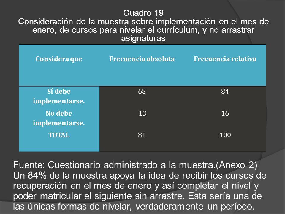 Fuente: Cuestionario administrado a la muestra.(Anexo 2)