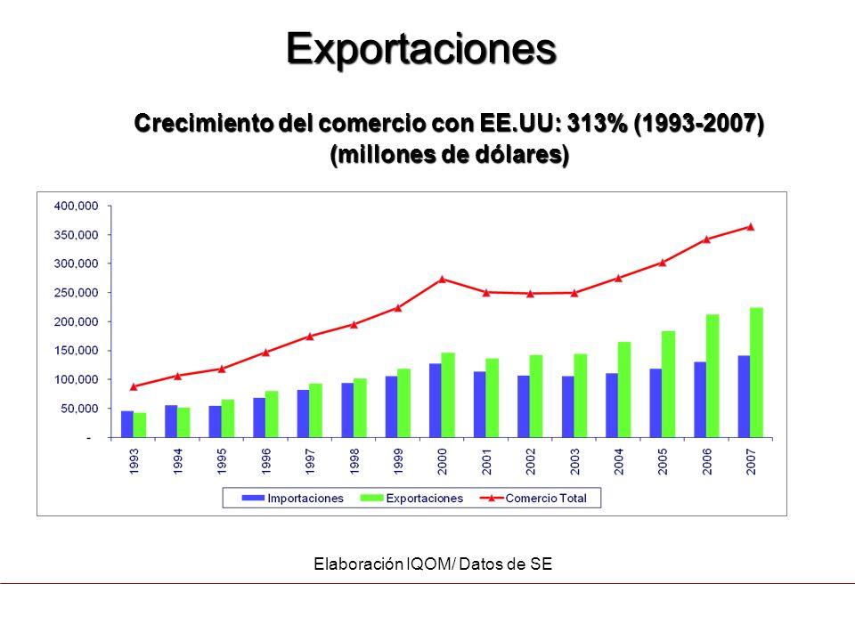 Crecimiento del comercio con EE.UU: 313% (1993-2007)