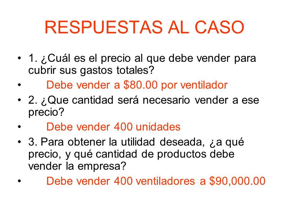 RESPUESTAS AL CASO 1. ¿Cuál es el precio al que debe vender para cubrir sus gastos totales Debe vender a $80.00 por ventilador.