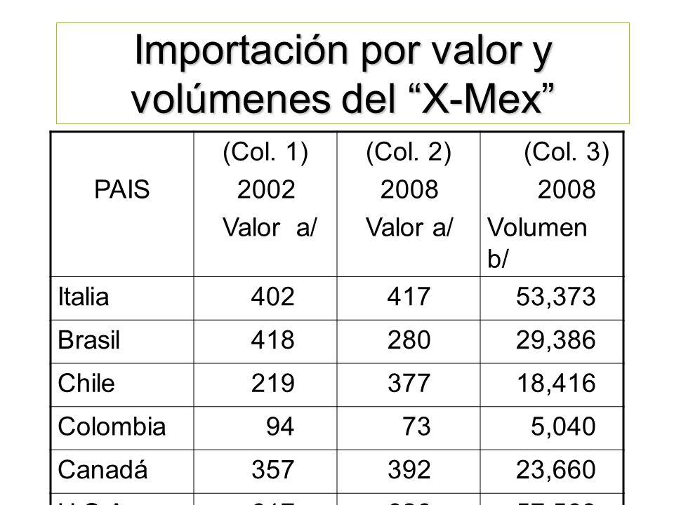 Importación por valor y volúmenes del X-Mex