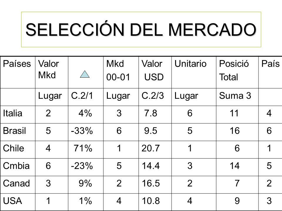 SELECCIÓN DEL MERCADO Países Valor Mkd Mkd 00-01 Valor USD Unitario
