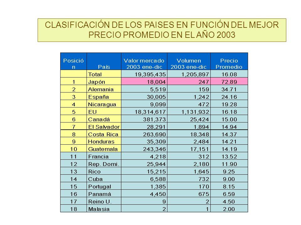 CLASIFICACIÓN DE LOS PAISES EN FUNCIÓN DEL MEJOR PRECIO PROMEDIO EN EL AÑO 2003