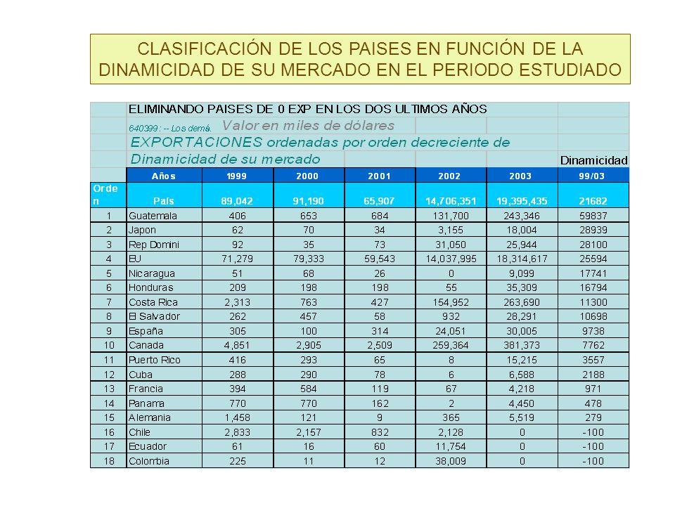 CLASIFICACIÓN DE LOS PAISES EN FUNCIÓN DE LA DINAMICIDAD DE SU MERCADO EN EL PERIODO ESTUDIADO