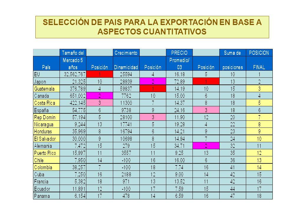 SELECCIÓN DE PAIS PARA LA EXPORTACIÓN EN BASE A ASPECTOS CUANTITATIVOS