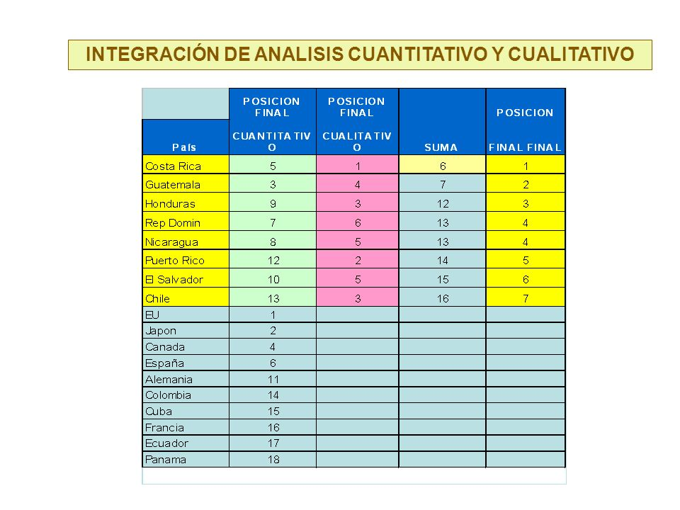 INTEGRACIÓN DE ANALISIS CUANTITATIVO Y CUALITATIVO