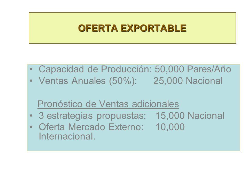 Capacidad de Producción: 50,000 Pares/Año