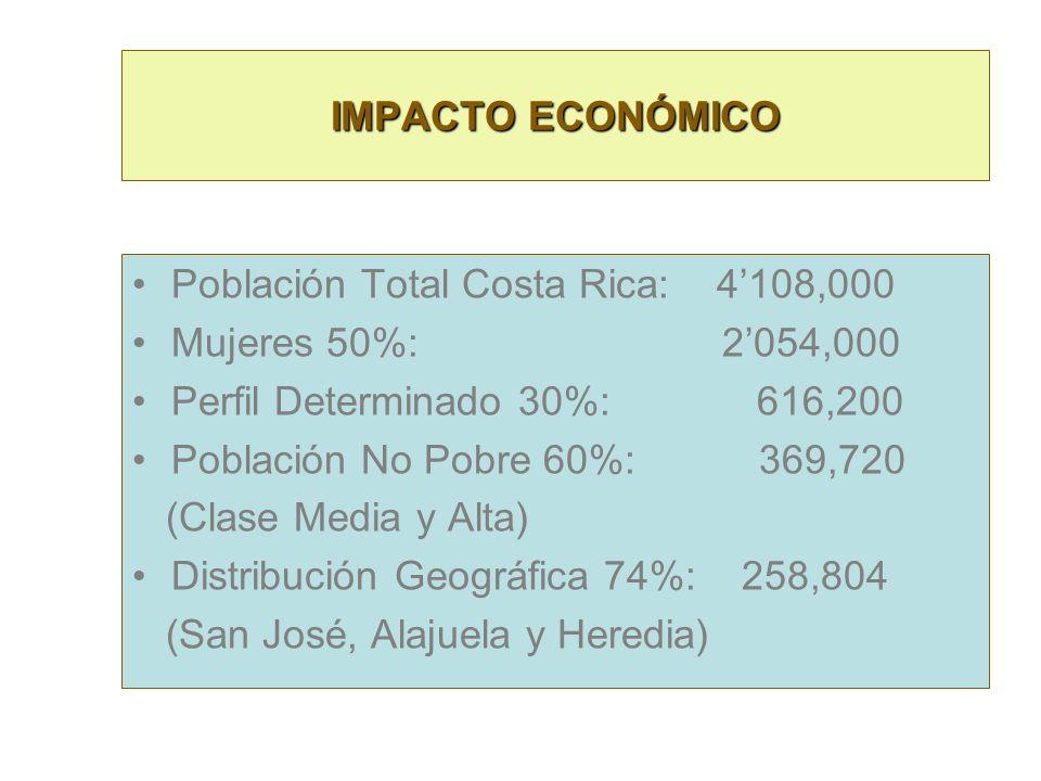 Población Total Costa Rica: 4'108,000 Mujeres 50%: 2'054,000