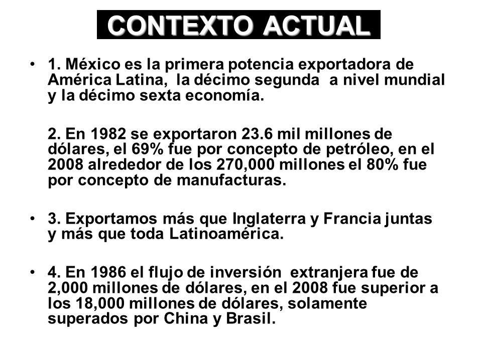 CONTEXTO ACTUAL 1. México es la primera potencia exportadora de América Latina, la décimo segunda a nivel mundial y la décimo sexta economía.