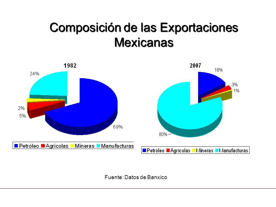 Composición de las Exportaciones Mexicanas
