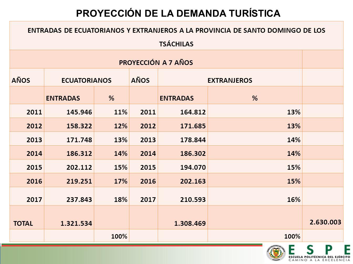 PROYECCIÓN DE LA DEMANDA TURÍSTICA EN SANTO DOMINGO DE LOS TSÁCHILAS
