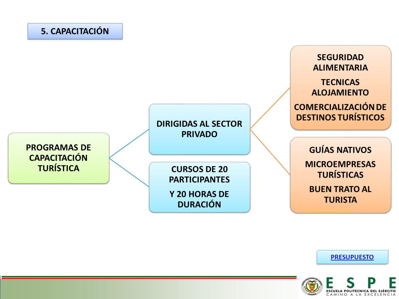 PROGRAMAS DE CAPACITACIÓN TURÍSTICA DIRIGIDAS AL SECTOR PRIVADO