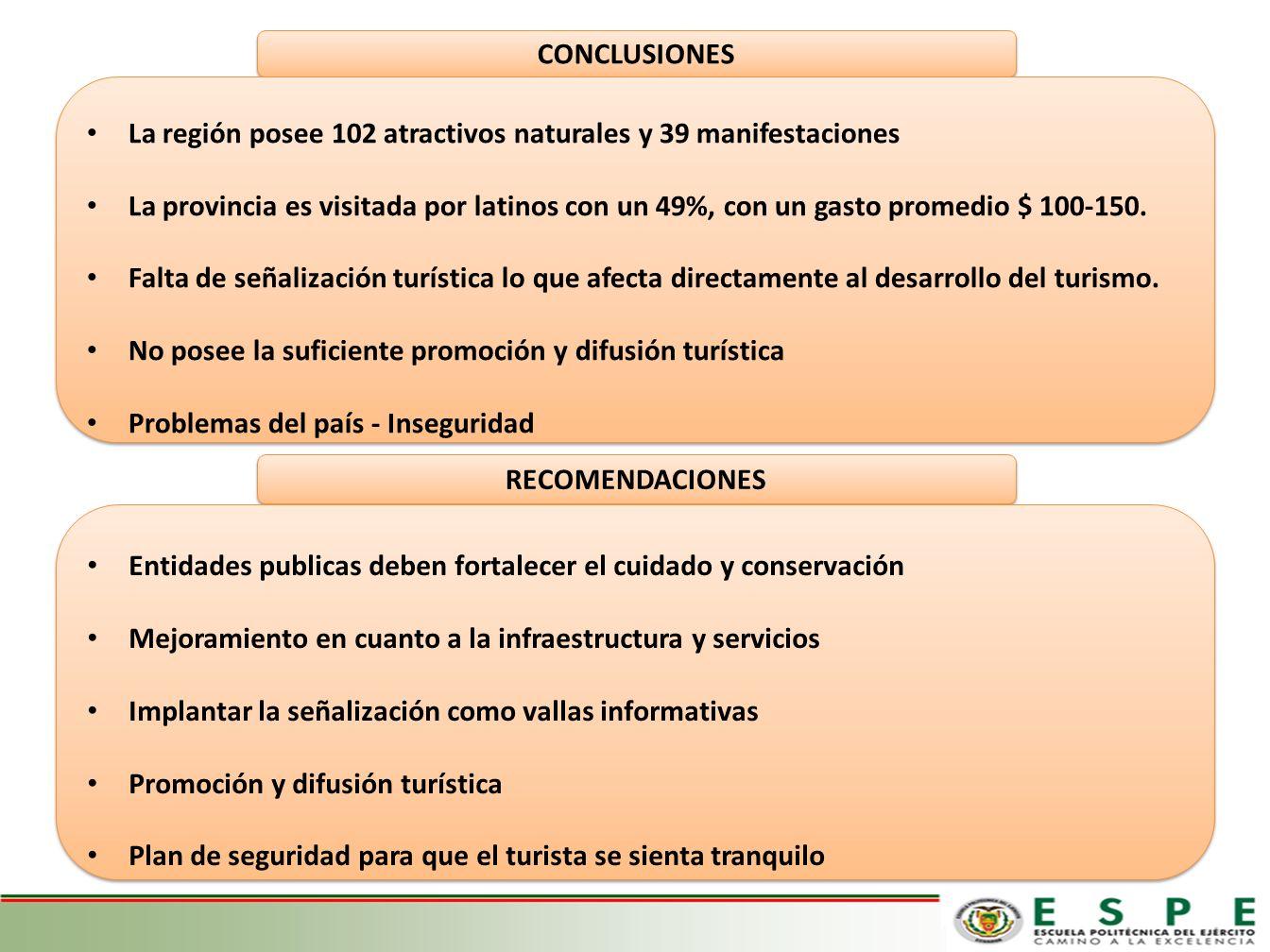 CONCLUSIONES La región posee 102 atractivos naturales y 39 manifestaciones.