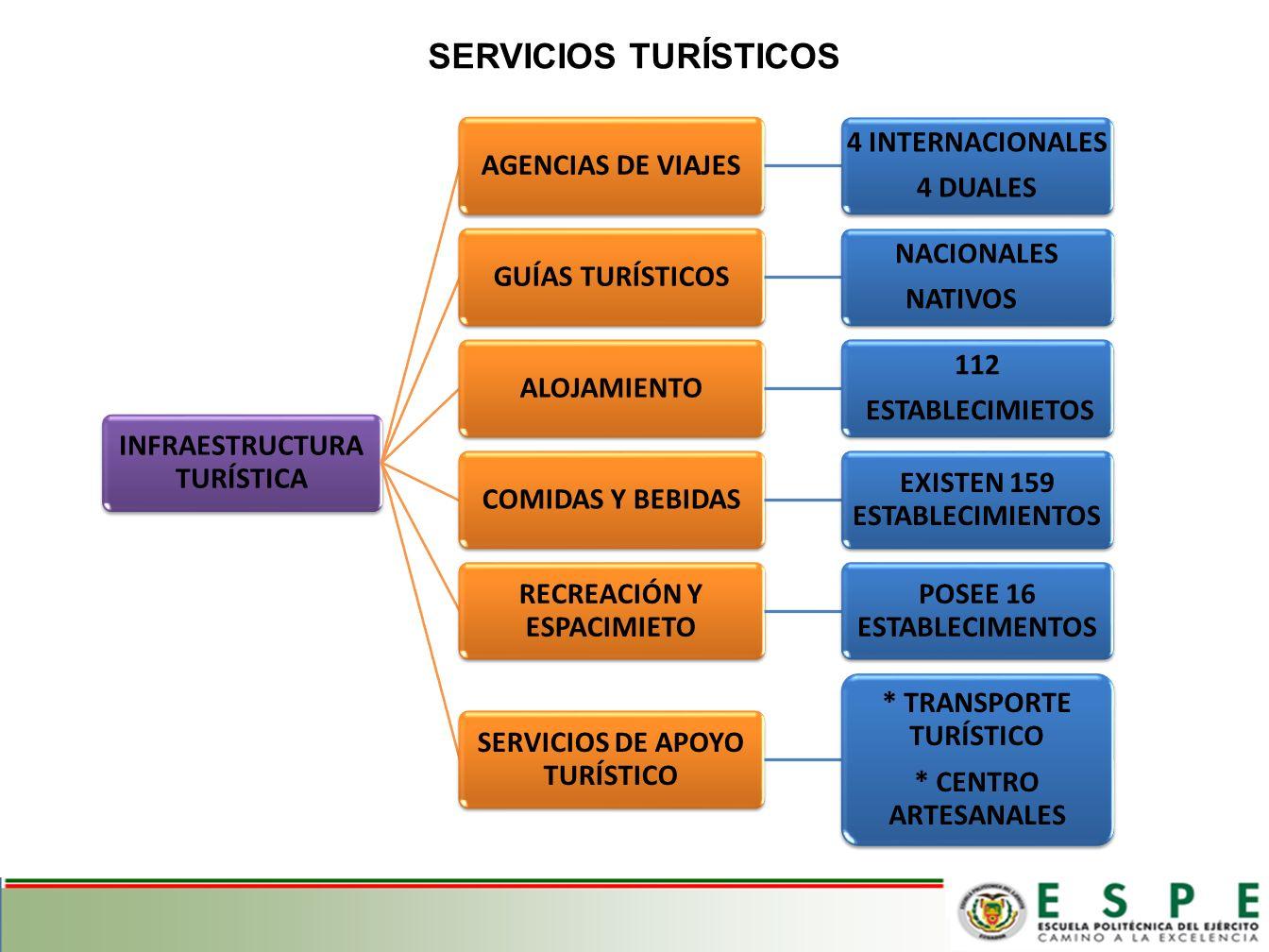 SERVICIOS TURÍSTICOS INFRAESTRUCTURA TURÍSTICA AGENCIAS DE VIAJES