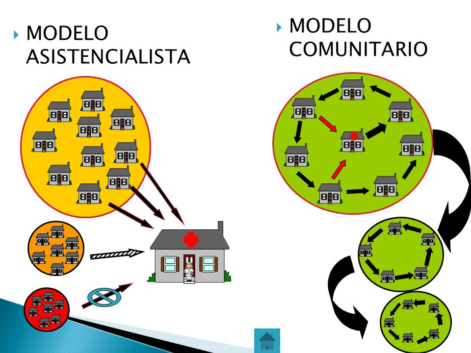 MODELO COMUNITARIO MODELO ASISTENCIALISTA