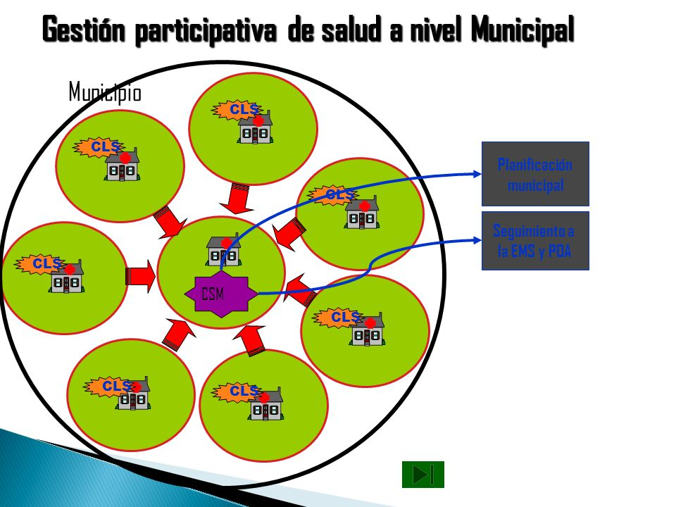 Gestión participativa de salud a nivel Municipal