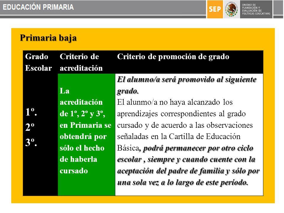 1º. 2º 3º. Primaria baja Grado Escolar Criterio de acreditación