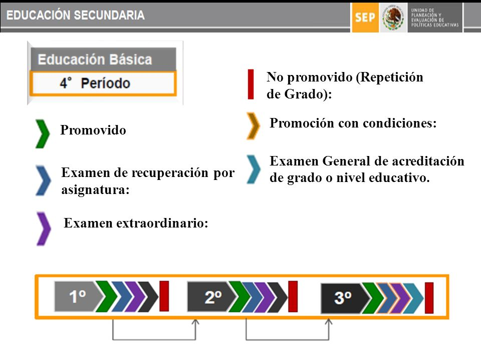 Examen General de acreditación de grado o nivel educativo.