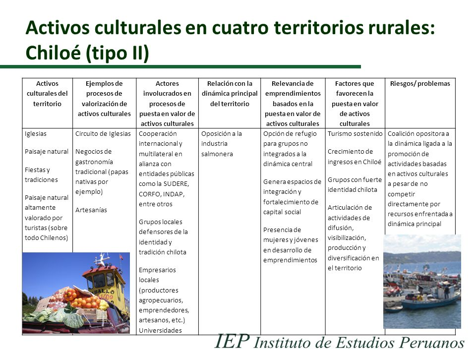 Activos culturales en cuatro territorios rurales: Chiloé (tipo II)