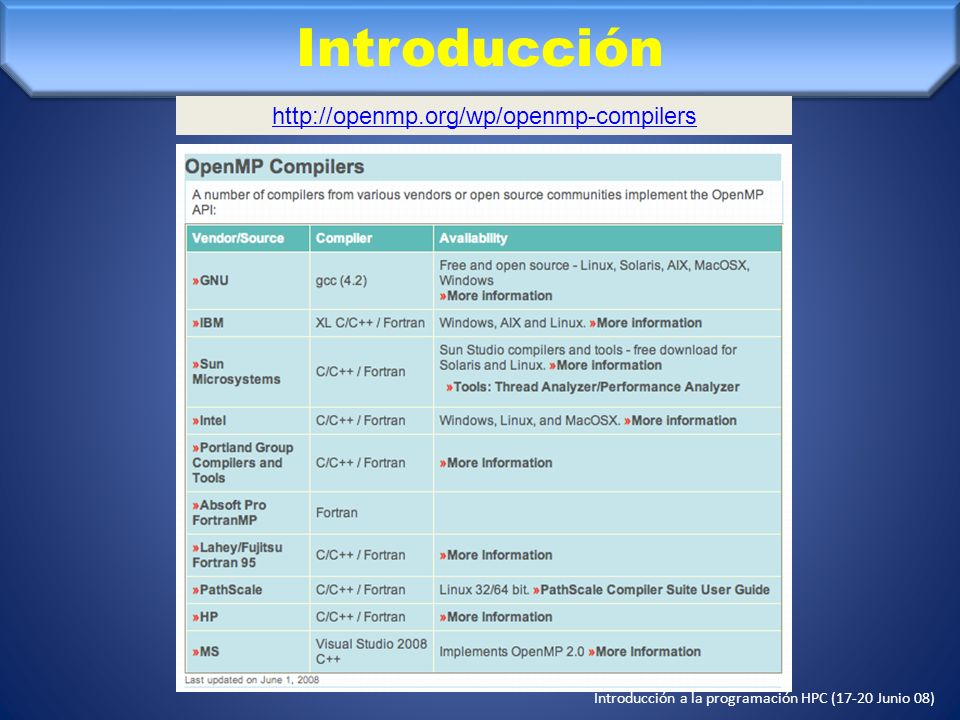 Introducción http://openmp.org/wp/openmp-compilers