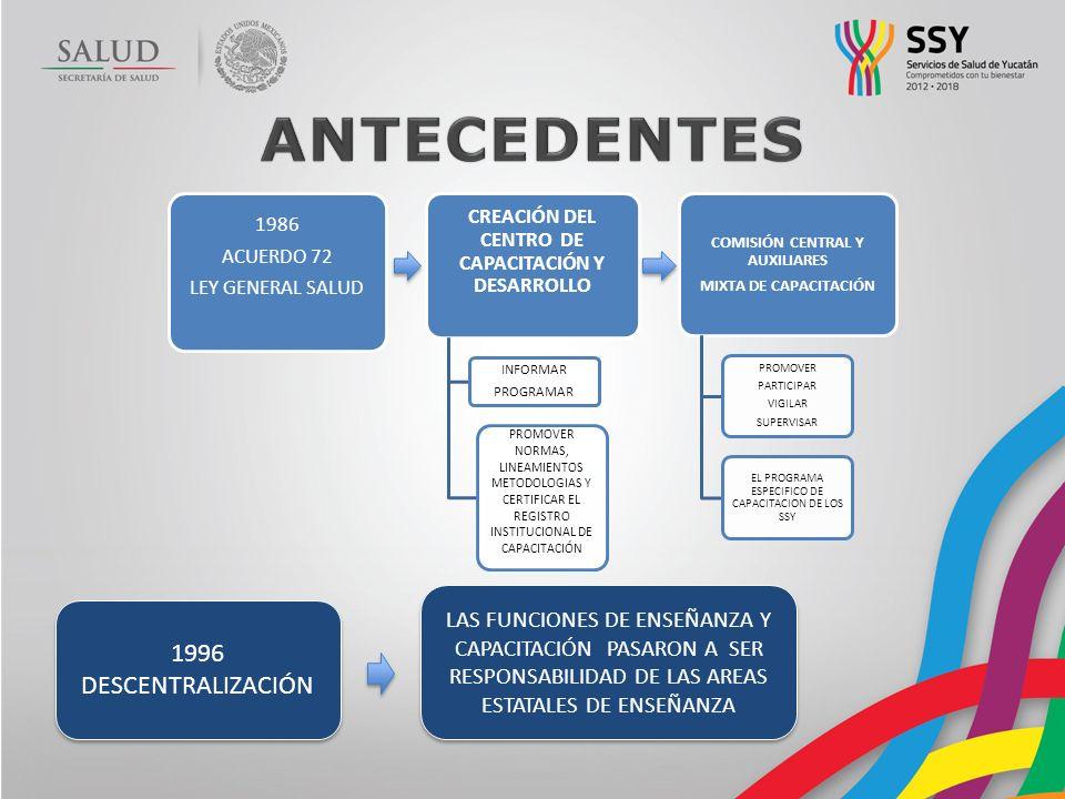 ANTECEDENTES 1996 DESCENTRALIZACIÓN