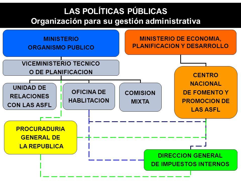 LAS POLÍTICAS PÚBLICAS Organización para su gestión administrativa