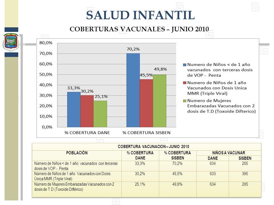 COBERTURAS VACUNALES – JUNIO 2010 COBERTURA VACUNACION – JUNIO 2010