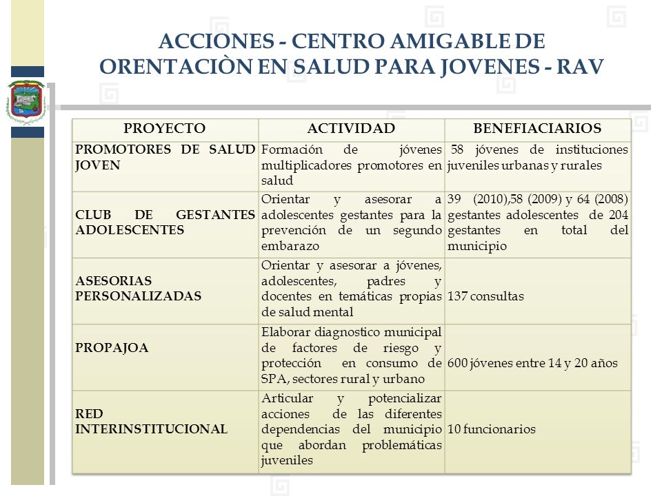 ACCIONES - CENTRO AMIGABLE DE ORENTACIÒN EN SALUD PARA JOVENES - RAV