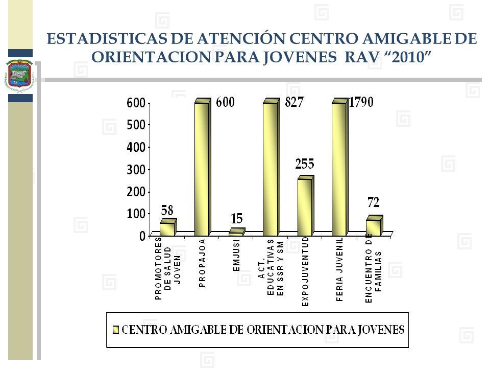 ESTADISTICAS DE ATENCIÓN CENTRO AMIGABLE DE ORIENTACION PARA JOVENES RAV 2010