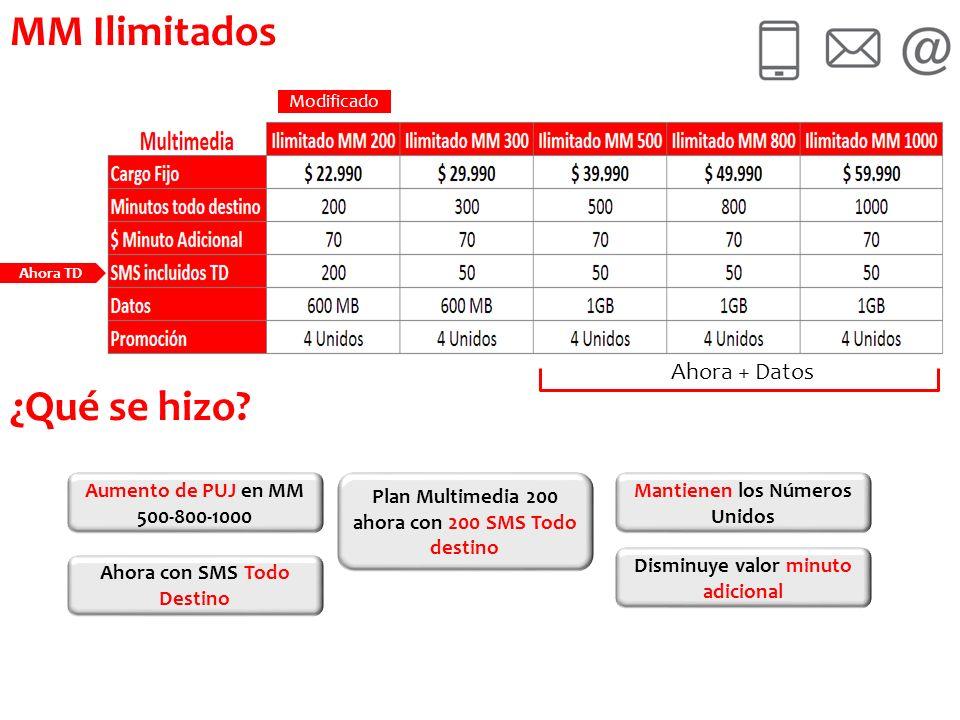 MM Ilimitados ¿Qué se hizo Ahora + Datos