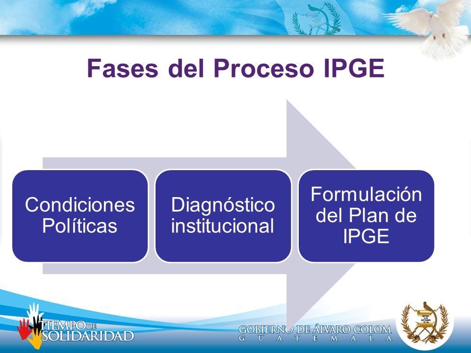 Fases del Proceso IPGE Condiciones Políticas Diagnóstico institucional