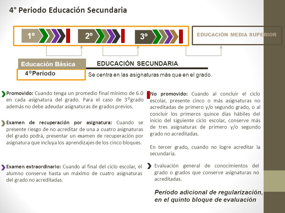4° Periodo Educación Secundaria