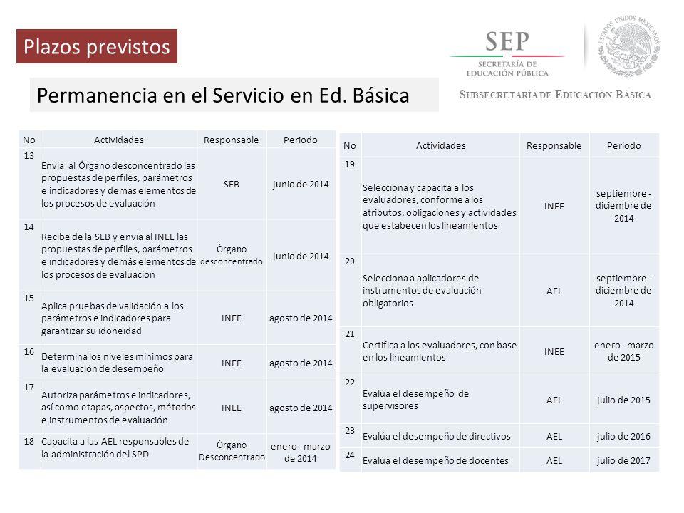 Permanencia en el Servicio en Ed. Básica
