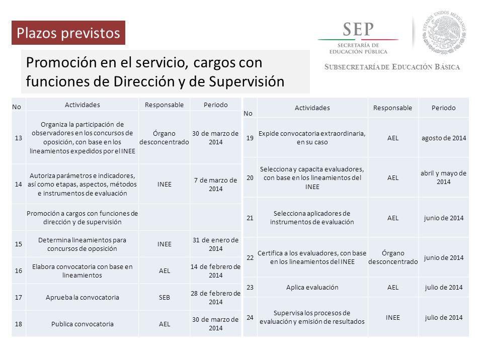 Plazos previstos Promoción en el servicio, cargos con funciones de Dirección y de Supervisión. Subsecretaría de Educación Básica.