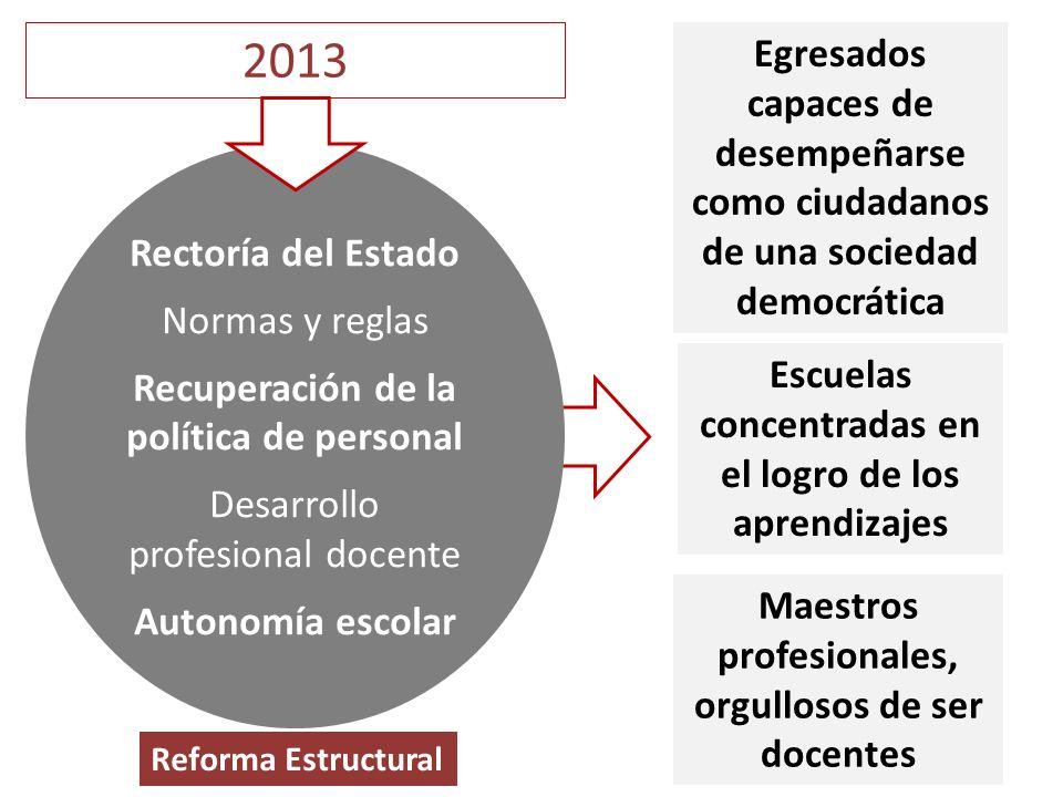 2013 Egresados capaces de desempeñarse como ciudadanos de una sociedad democrática. Rectoría del Estado.