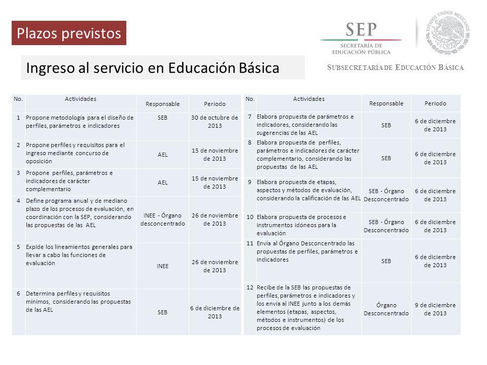 Ingreso al servicio en Educación Básica