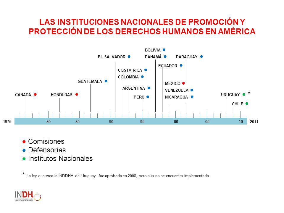 LAS INSTITUCIONES NACIONALES DE PROMOCIÓN Y PROTECCIÓN DE LOS DERECHOS HUMANOS EN AMÉRICA