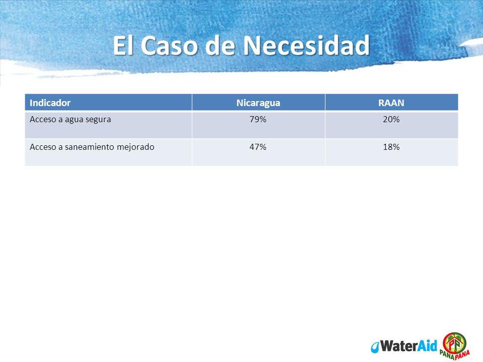 El Caso de Necesidad Indicador Nicaragua RAAN Acceso a agua segura 79%