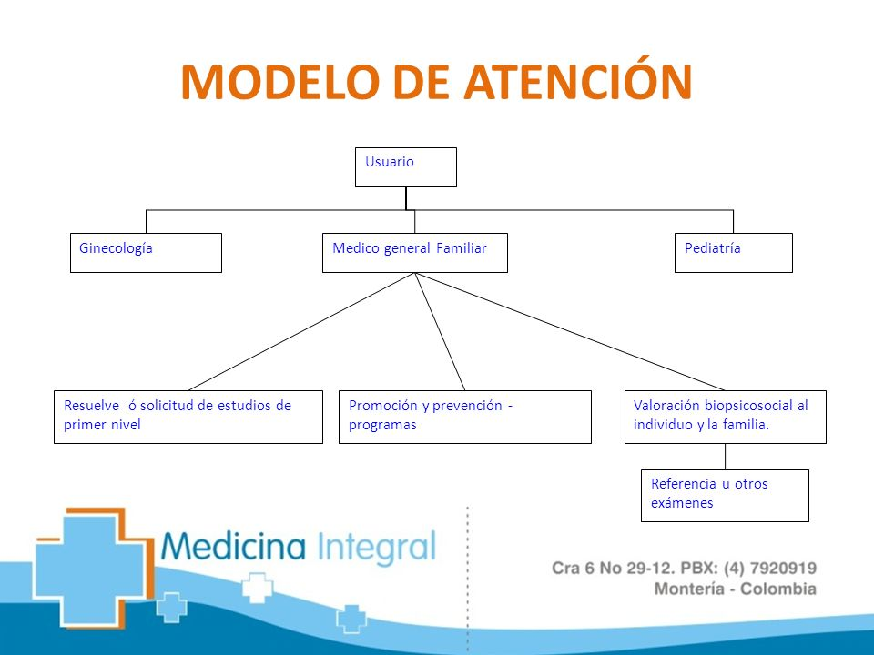 MODELO DE ATENCIÓN Medico general Familiar Pediatría Usuario