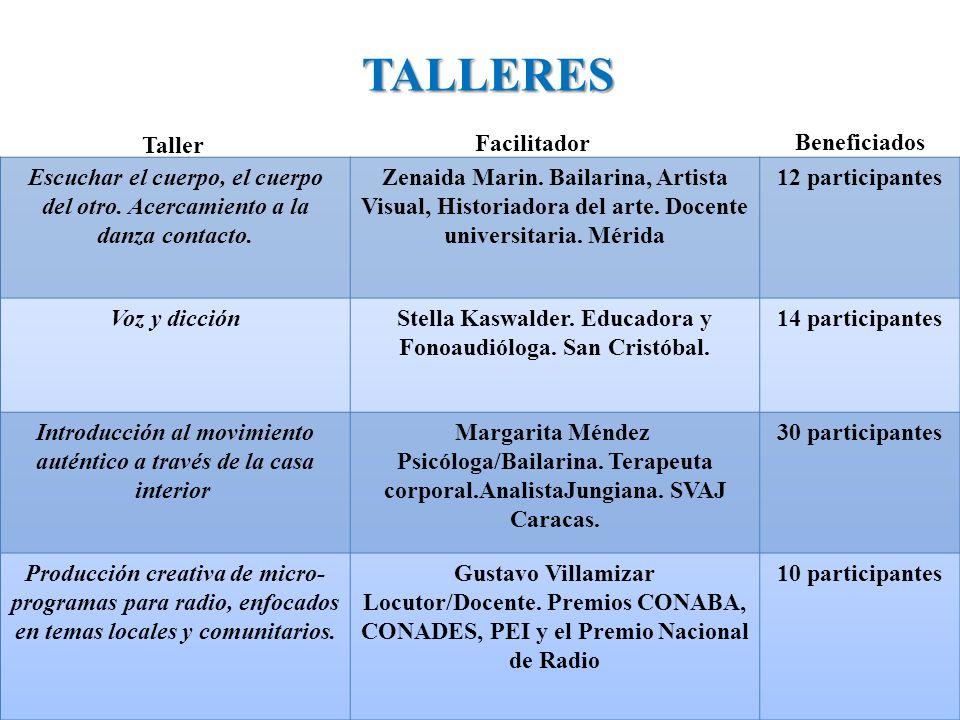 TALLERES Taller Facilitador Beneficiados
