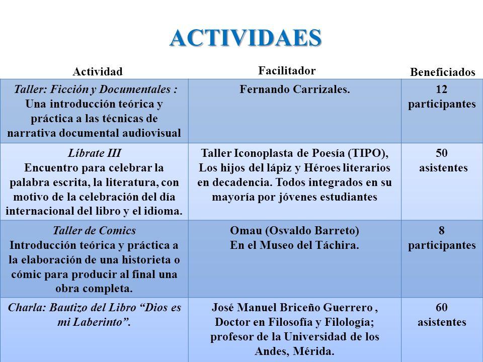 ACTIVIDAES Actividad Facilitador Beneficiados