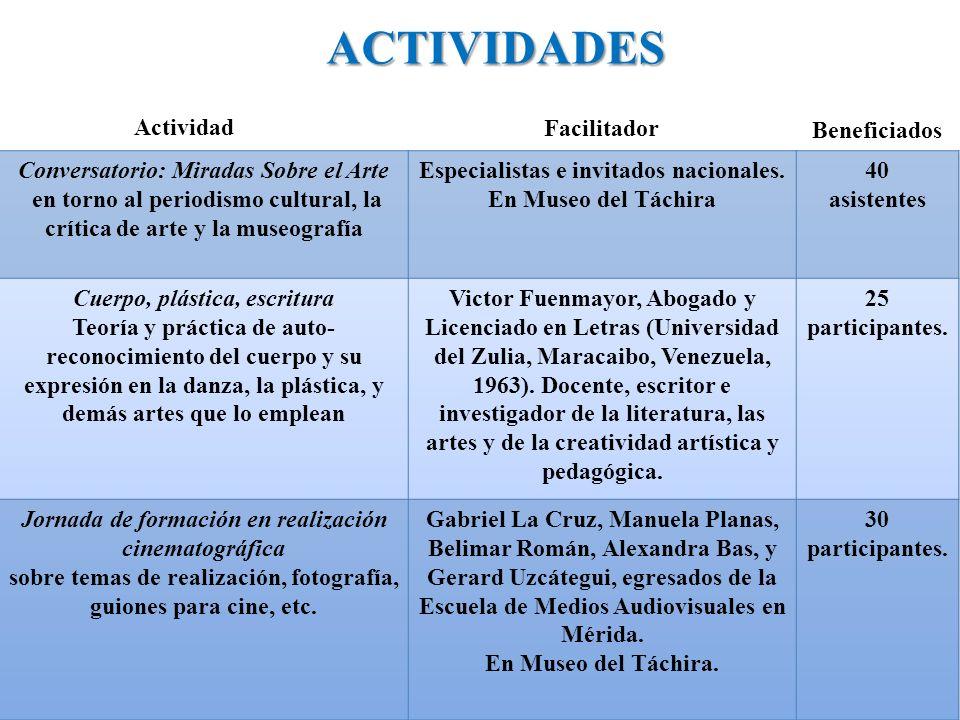 ACTIVIDADES Actividad Facilitador Beneficiados