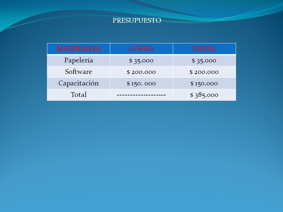 PRESUPUESTO MATERIALES. COSTO. TOTAL. Papelería. $ 35.000. Software. $ 200.000. Capacitación.