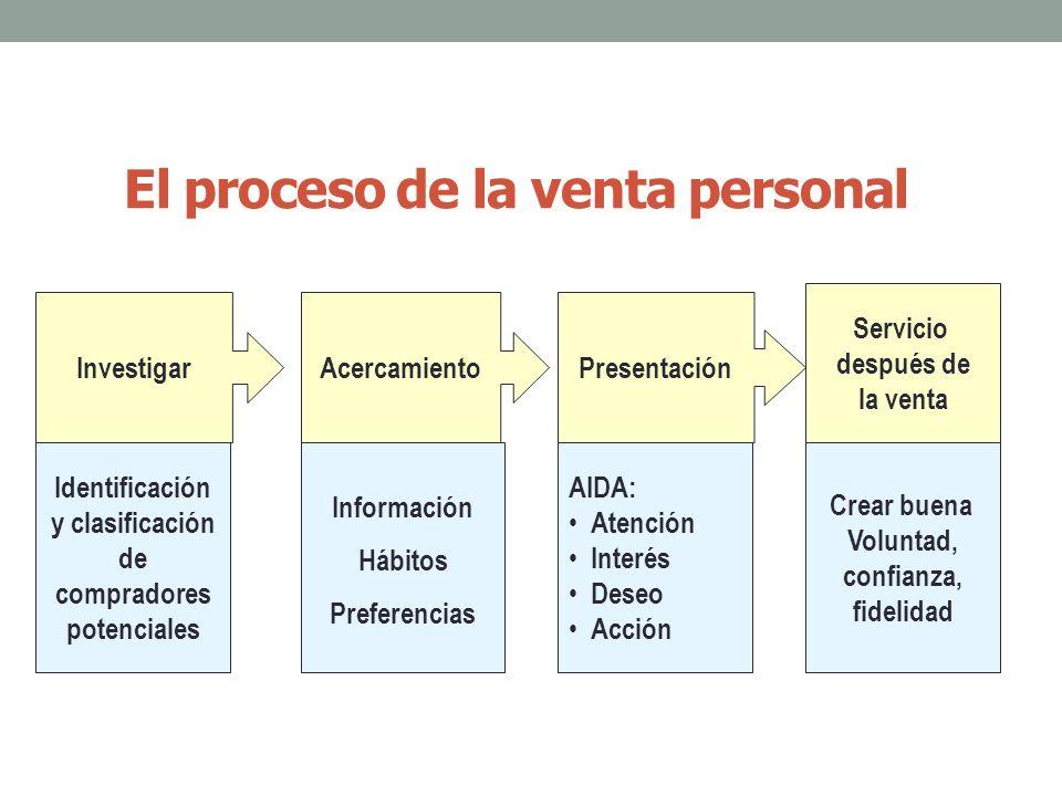 El proceso de la venta personal