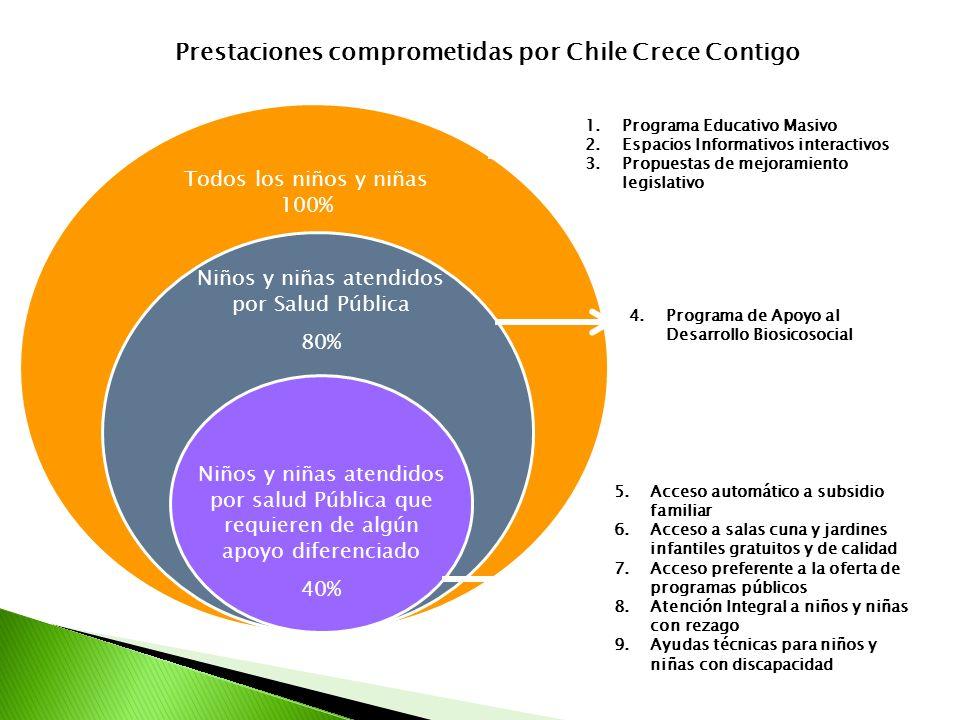 Prestaciones comprometidas por Chile Crece Contigo