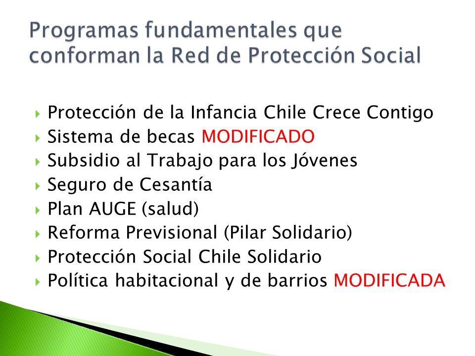 Programas fundamentales que conforman la Red de Protección Social