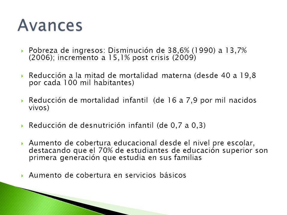 Avances Pobreza de ingresos: Disminución de 38,6% (1990) a 13,7% (2006); incremento a 15,1% post crisis (2009)