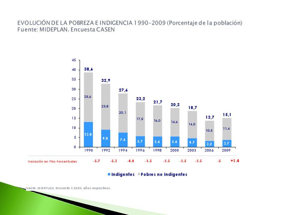 EVOLUCIÓN DE LA POBREZA E INDIGENCIA 1990-2009 (Porcentaje de la población) Fuente: MIDEPLAN.