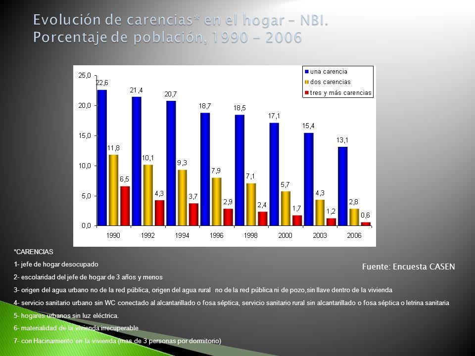 Evolución de carencias. en el hogar – NBI