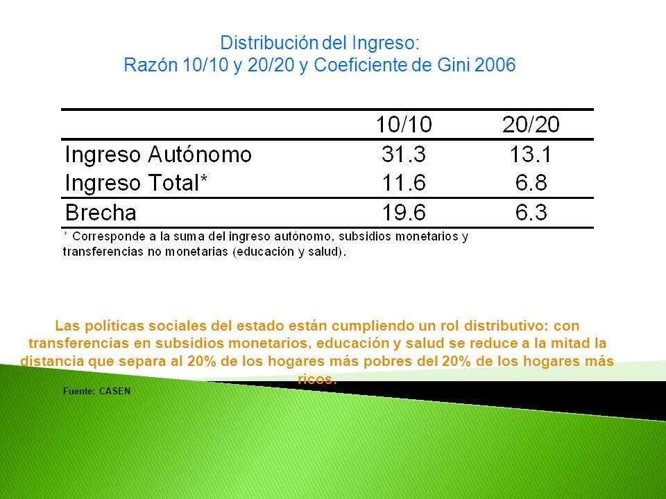 Distribución del Ingreso: Razón 10/10 y 20/20 y Coeficiente de Gini 2006